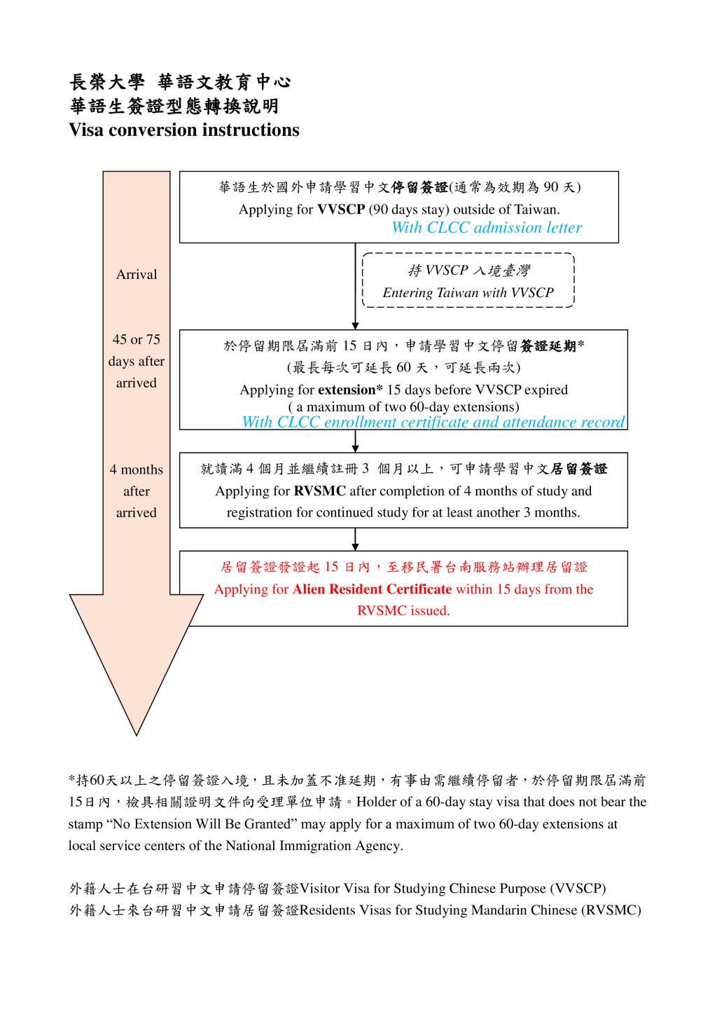 入国 規制 台湾